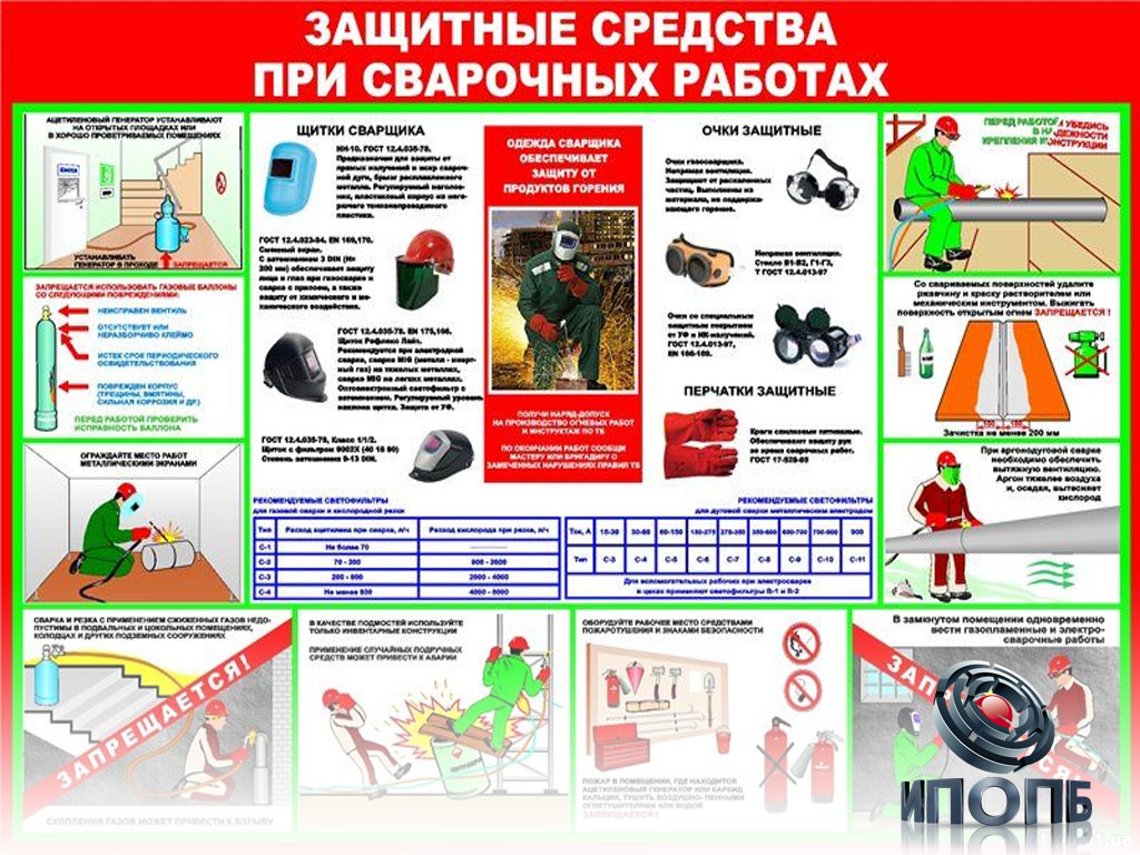 Инструкция по охране труда для газоэлектросварщика 2015