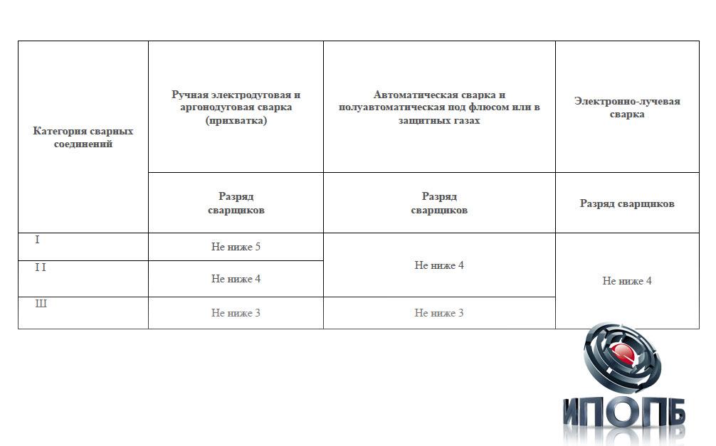 Электрогазосварщик билет по электробезопасности ii iv группы электробезопасности